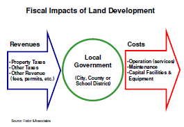 capital facilities and land use planning